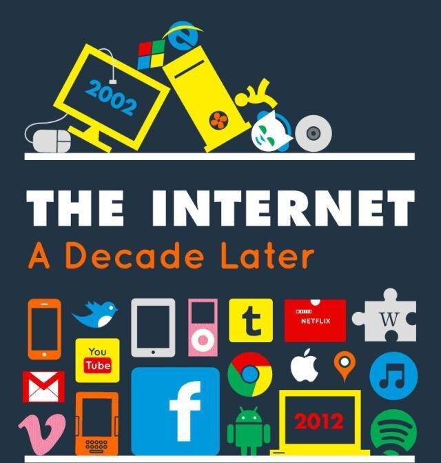 Last 10 Years of Internet