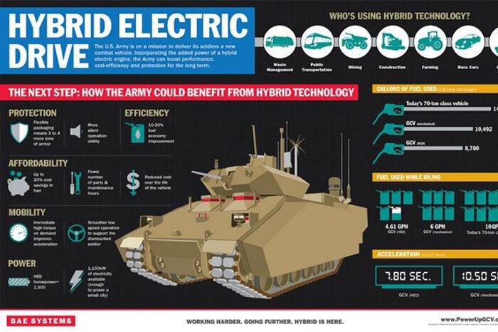 BAE конкретизировал гибридный танк
