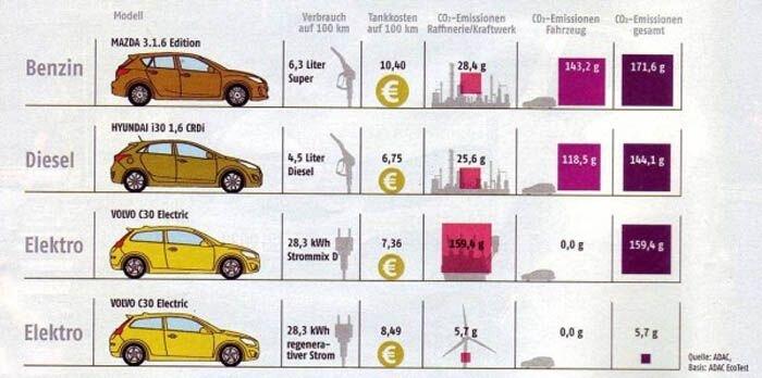 Электроавтомобили - информация в стиле проще-некуда (14 фото)