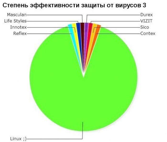Подборка новых диаграмм для самых умных (45 фото)