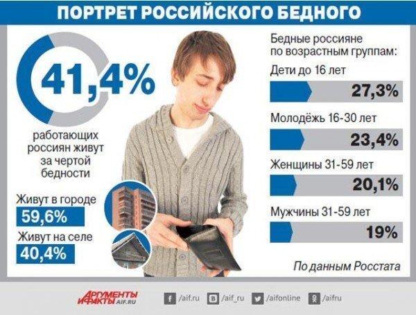 Реальные зарплаты в Белоруссии обогнали по своему размеру российские