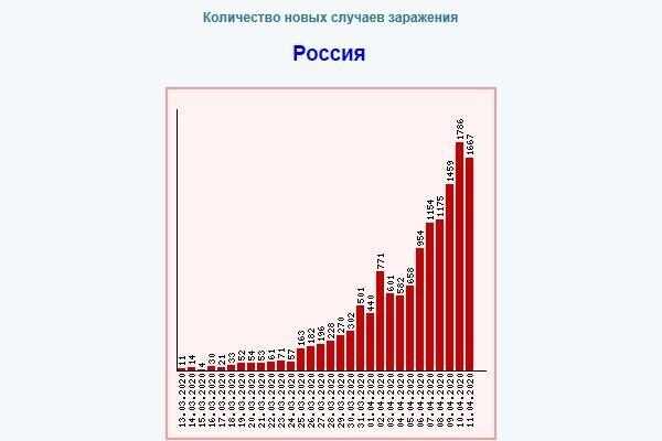 Коронавирус в России – что дальше: «грабли» или подъём?