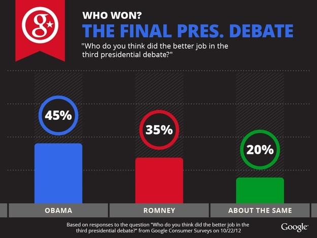 Google: Obama Won Final Debate