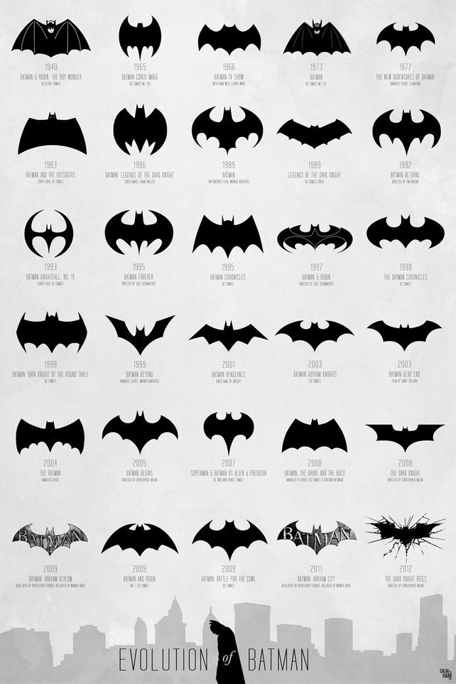 Batman Logo Evolution 40's -->Today.
