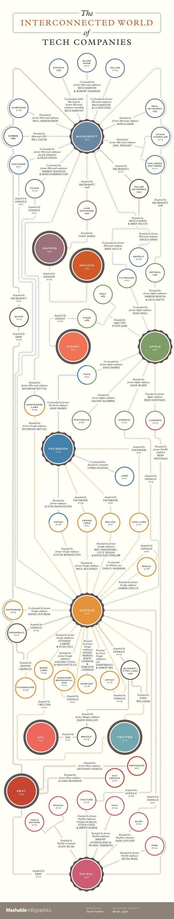 The Interconnected World of Tech Companies (INFOGRAPHIC)