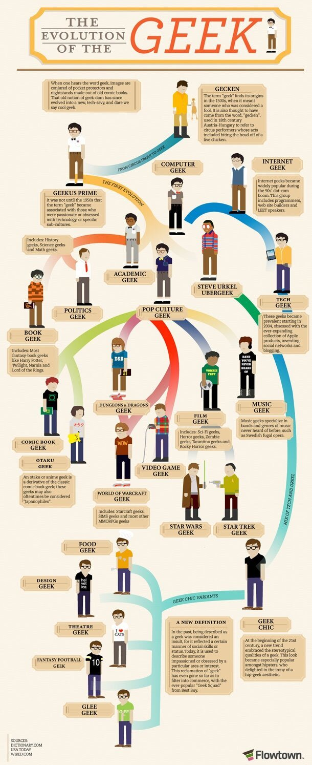 The Evolution Of The Geek (INFOGRAPHIC)