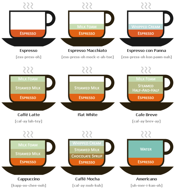 A Visual Guide To The Caffeine Experience