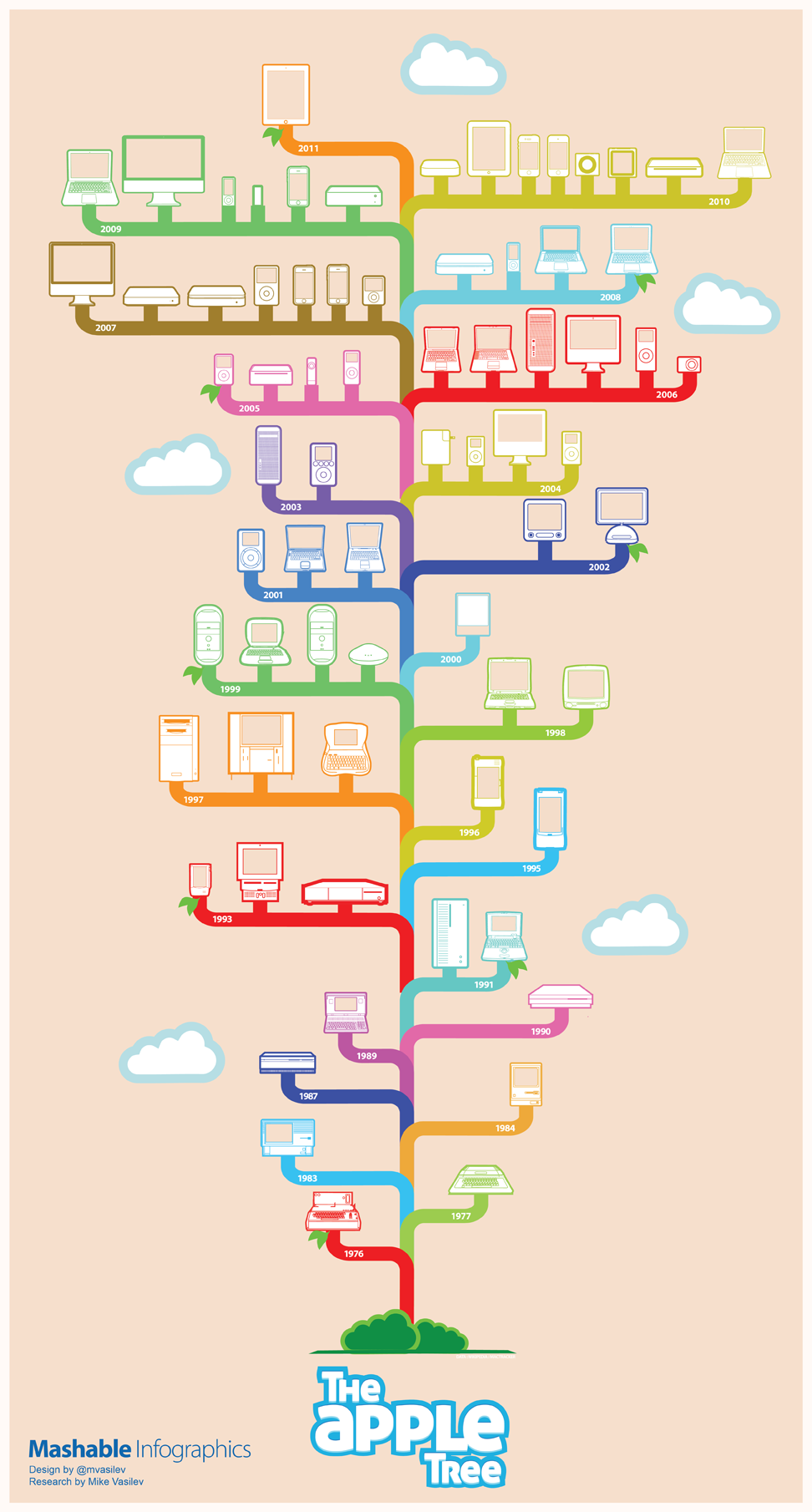 35 Years of Apple Products (INFOGRAPHIC)