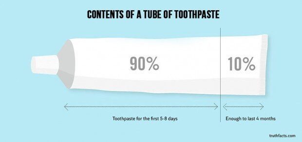 These 32 Graphs About Everyday Things Are So Hilariously True