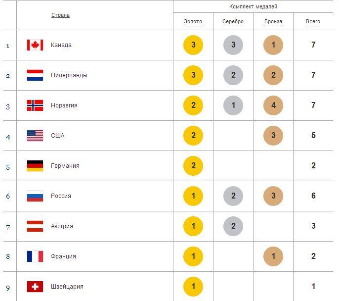 Олимпийская солянка. Часть 2.