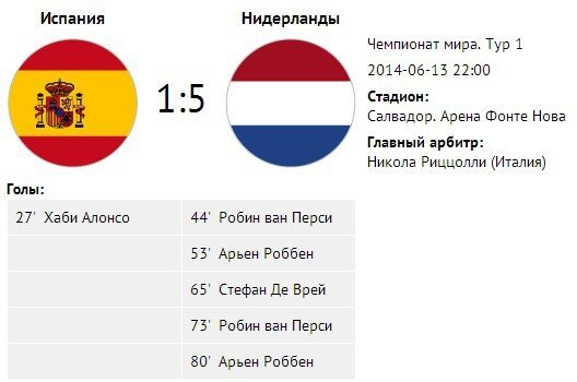 Футбол: Нидерланды - Испания: 5-1