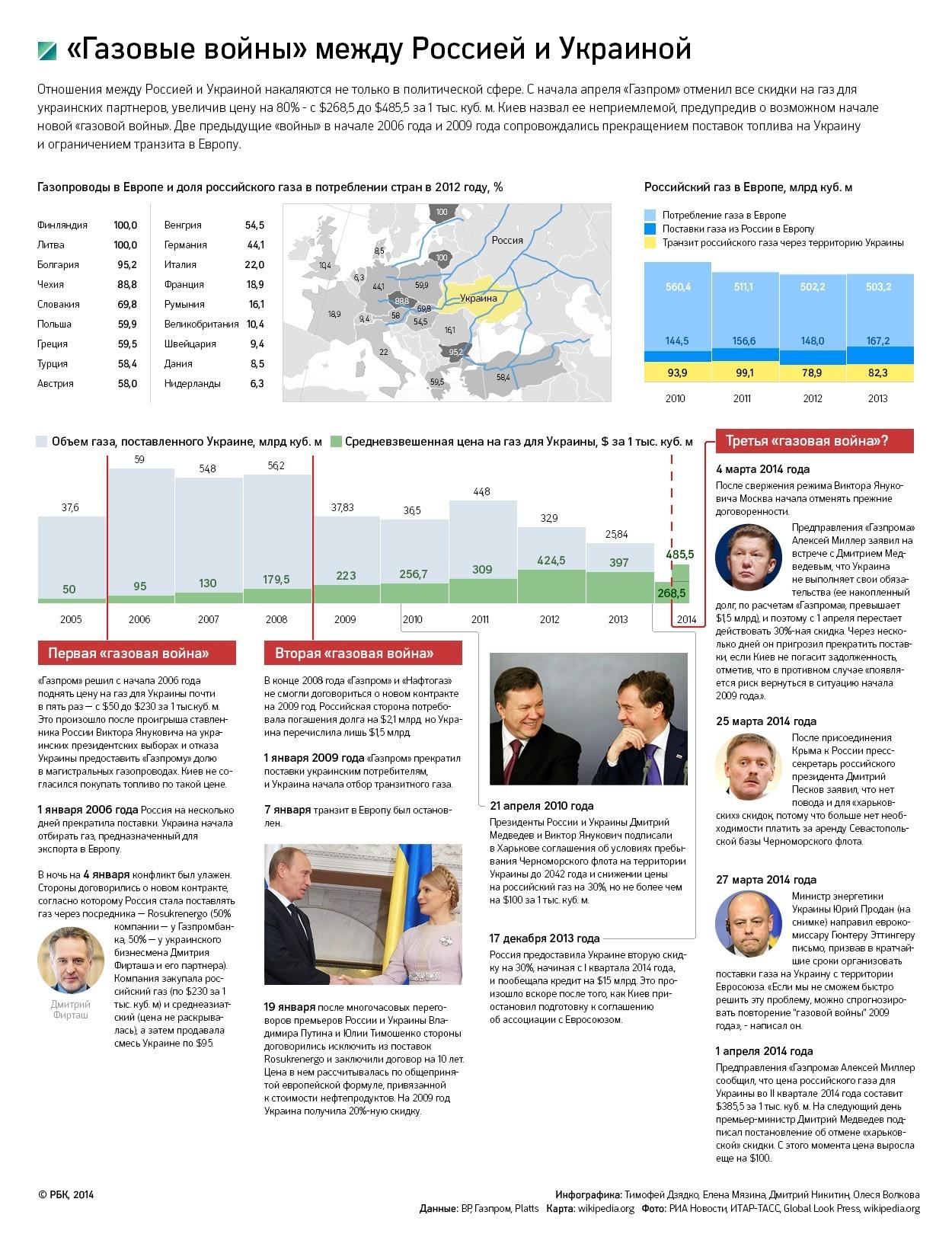 Киев согласился заплатить $3 млрд для возобновления поставок газа