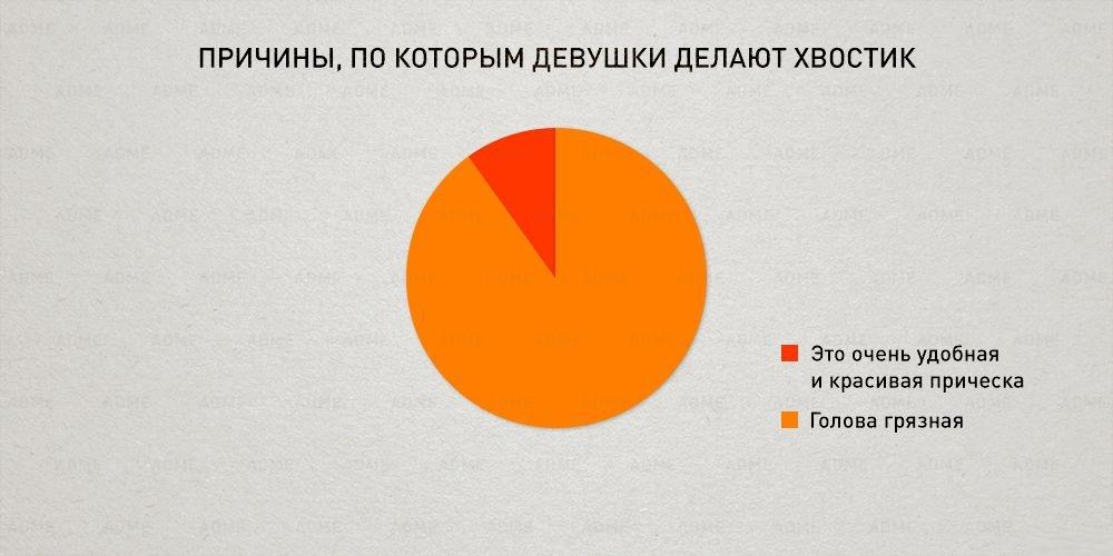 Инфографика, чтобы еще лучше понять этот мир