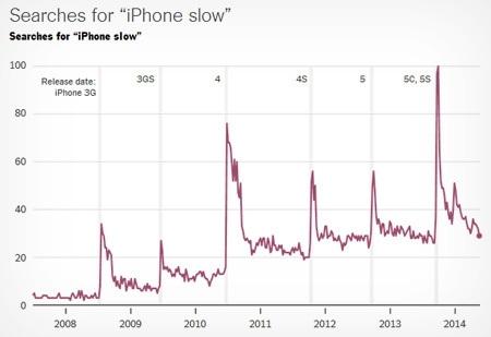 Пять уловок Apple, заставляющие нас купить новый iPhone