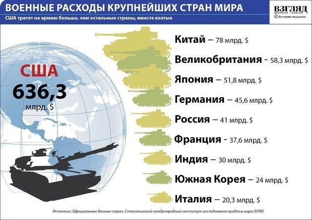 Немного о военном бюджете России и США