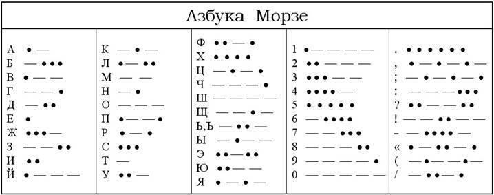 Азбука Морзе и в наши дни очень актуальна