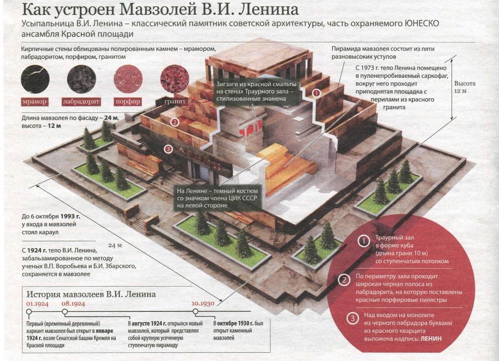 Загадки московского мавзолея