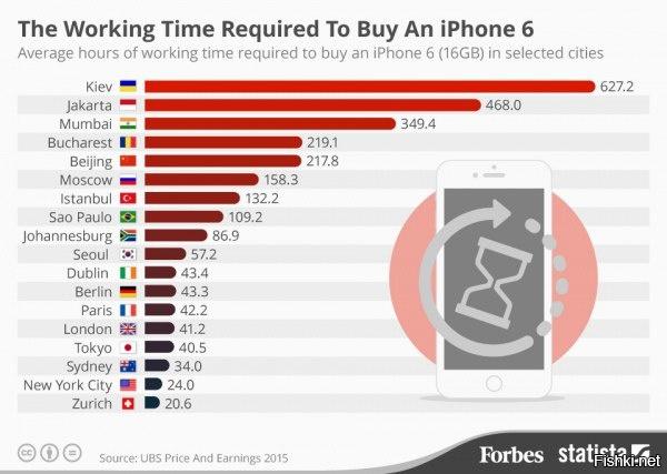 Время, за которое среднестатический житель города может заработать на iPhone 6