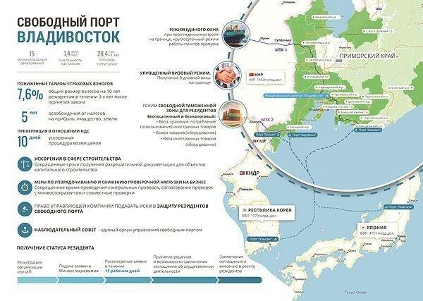 «Свободный порт» Владивостока заработал! Российские компании добились инвестиций в 89 млрд. рублей.