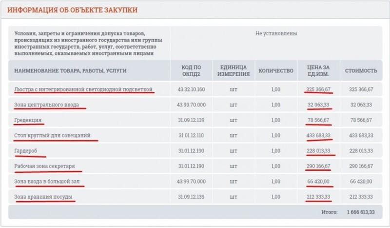Люстра за 325 366 рублей \_(**/)_/