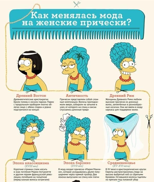 Как менялась мода на женские причёски !
