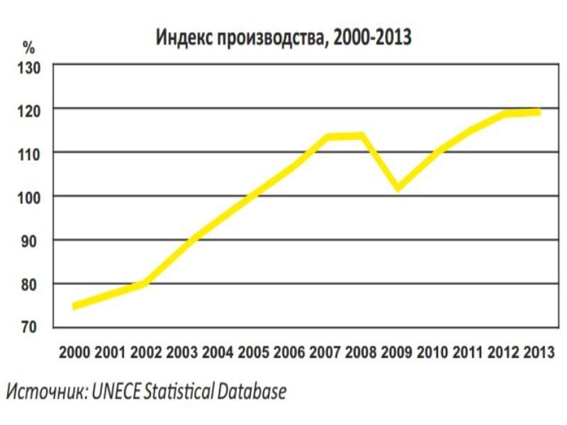 Экономика России 2000 - 2014: модернизация и диверсификация