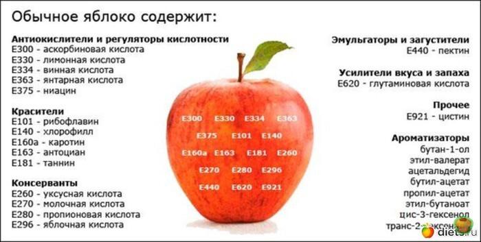 Химический состав некоторых природных продуктов питания