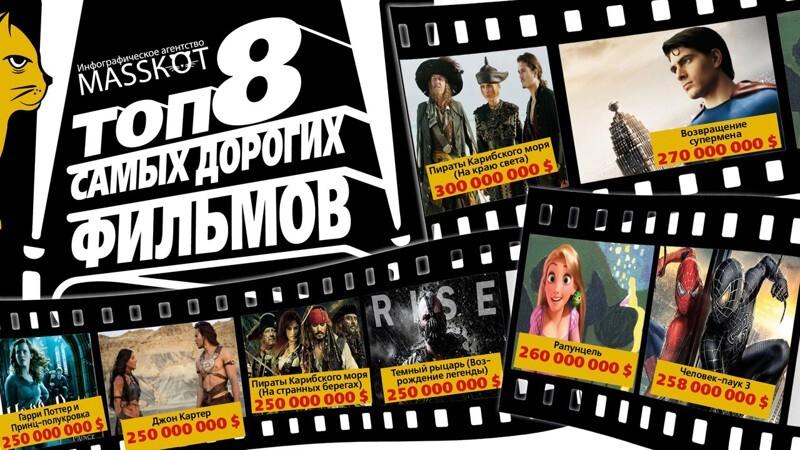 Топ 8 самых дорогих фильмов