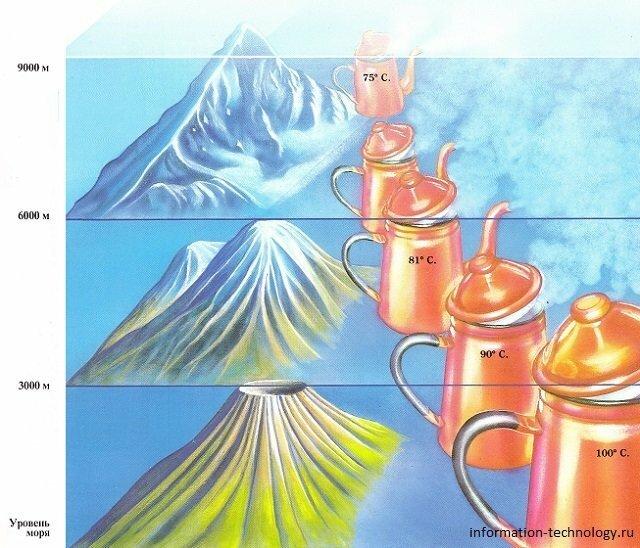 Почему в горах вода закипает быстрее?