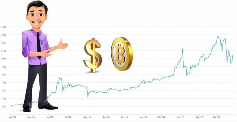 8 способов заработать и построить бизнес на криптовалюте биткоин