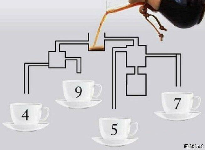 В какие из чашек попадет кофе и в какой последовательности