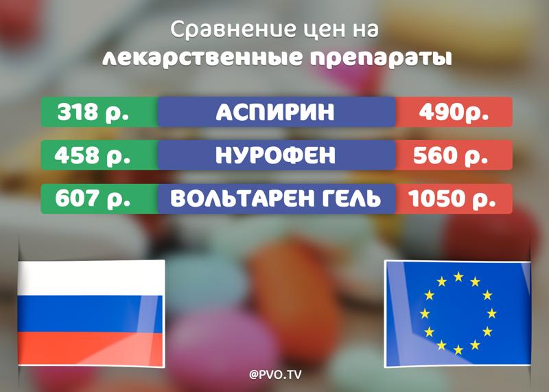 Сравнение стоимости лекарств в России и Европе