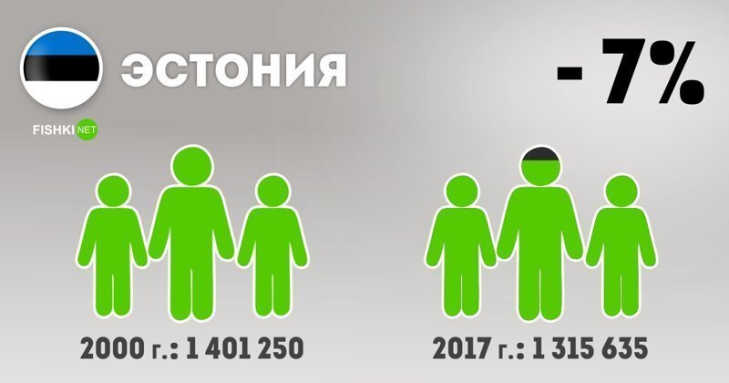 Территория постсоветского пространства. Что стало с населением?