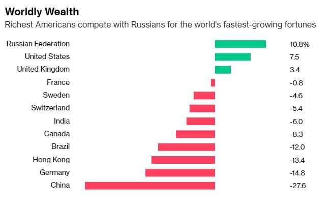 Российские миллиардеры обогнали всех за темпами обогащения