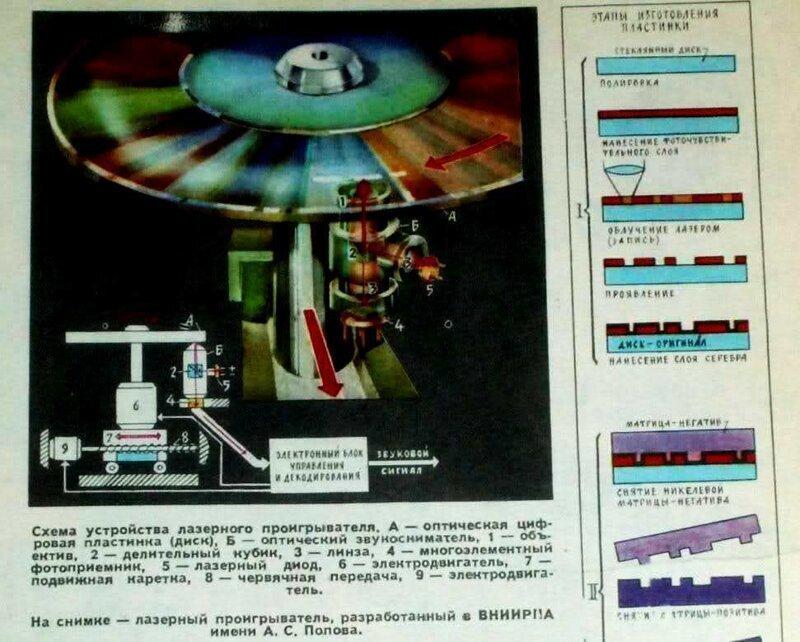 Советский HI-FI и его создатели: цифровая звукозапись в СССР
