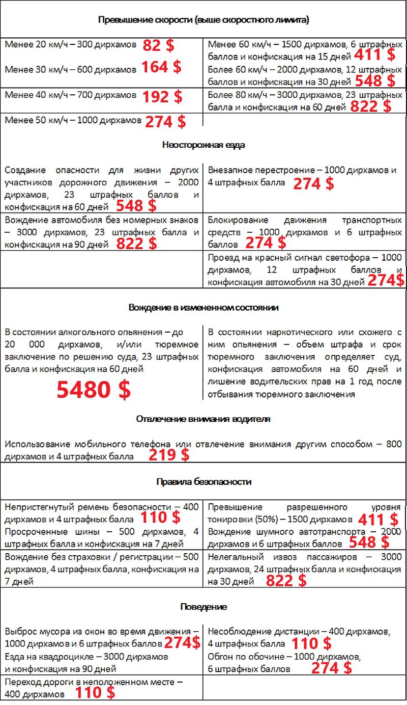 Выпил и сел за руль - тюрьма и/или штраф более 300 000 рублей. Закон вступил в силу с 1 июля в ОАЭ