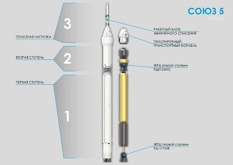 Россия начинает производство самых мощных ракетных двигателей