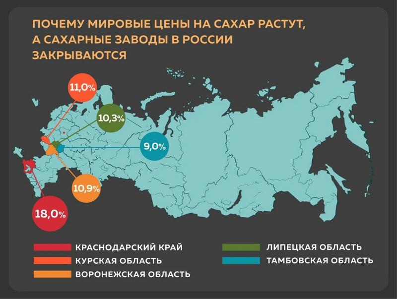 Мировые цены на сахар растут, а сахарные заводы России закрываются