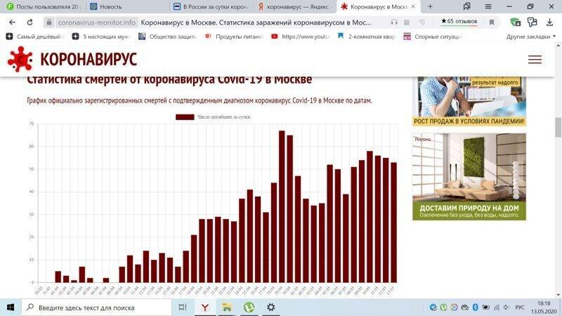 Статистика по рождаемости,смертности,смертностью от короны за Апрель 2020 в сравнении с Апрелем 2019