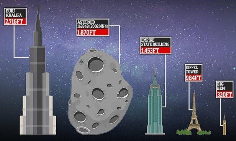 Земля разошлась с крупным астероидом