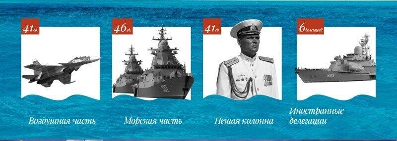 Главный Военно-морской парад страны