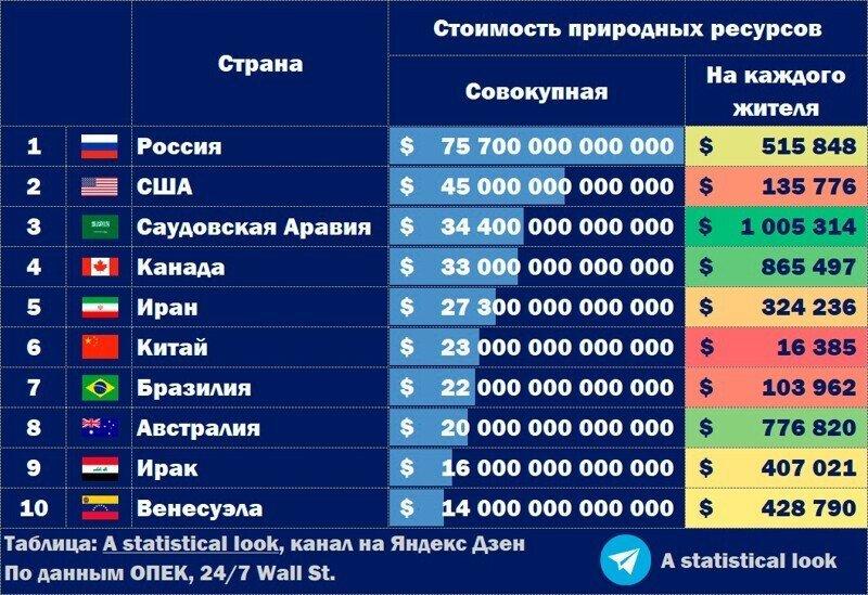 Почему Россия очень богата, а россияне очень бедны (понятно, просто, на примерах)
