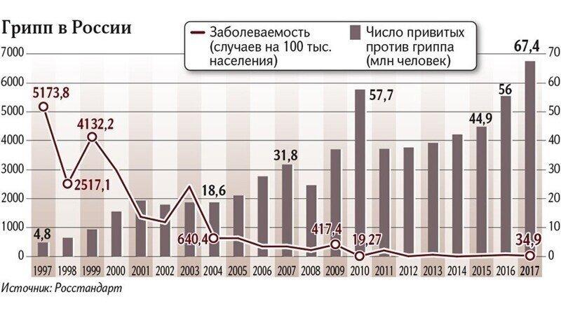 Победа над гриппом в России