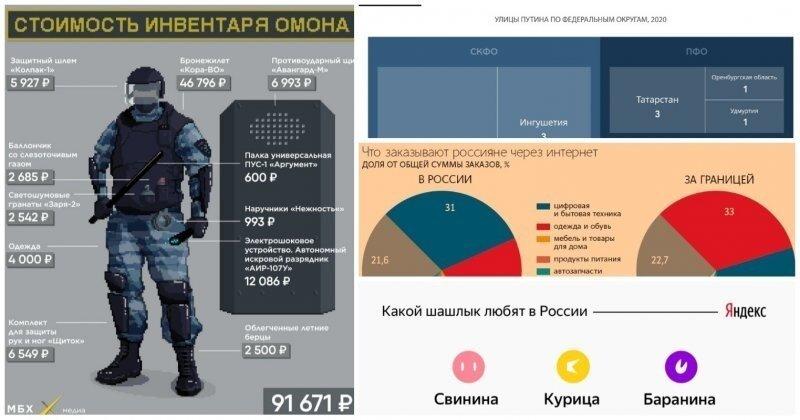 Суть в цифрах: 30 занимательных инфографик о том, как мы живем в России