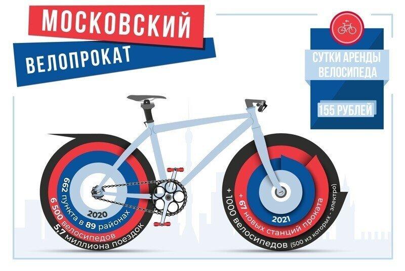 В Москве открылся сезон велопроката