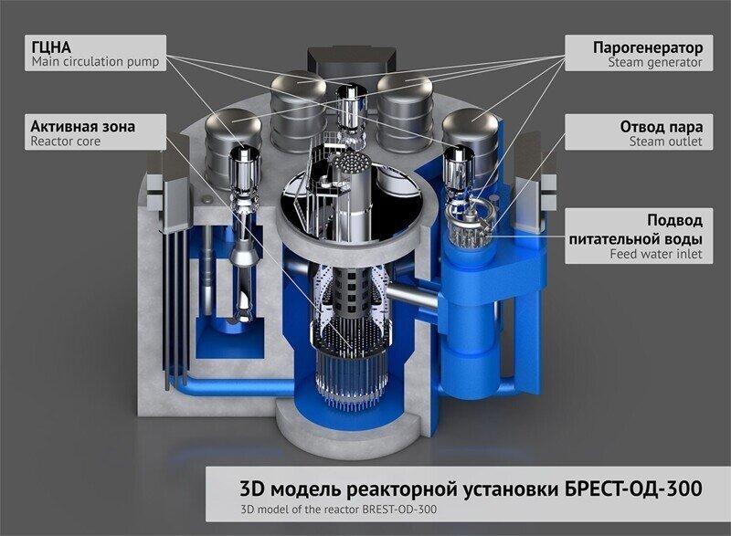 БРЕСТ под Томском. Эволюционный скачок в атомной энергетике