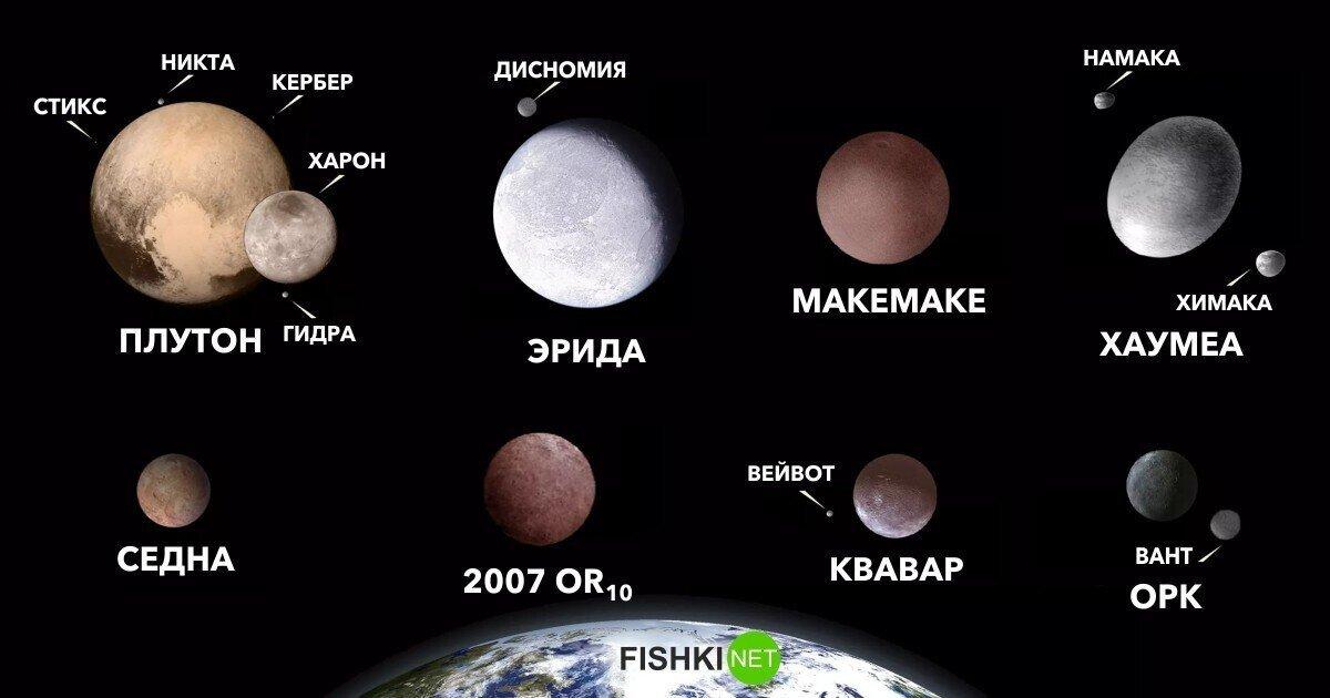 """Двойная планета, """"анти-Плутон"""", """"планета-волчок"""" и другие занимательные объекты в нашей Солнечной системе"""