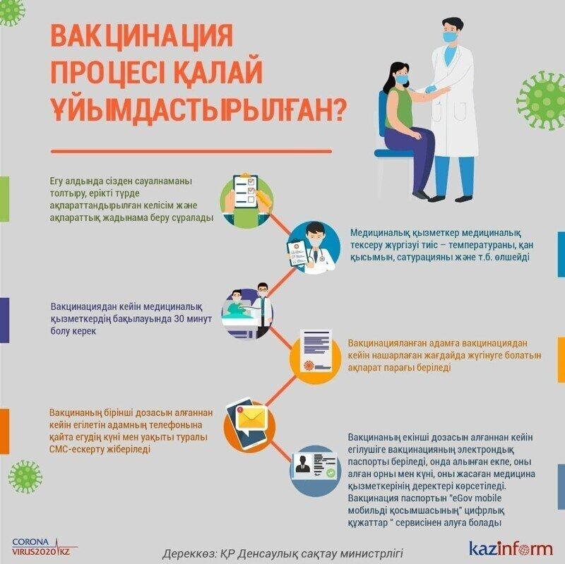 """Казахстан - правильные новые ограничения в связи с """"Дельта"""""""