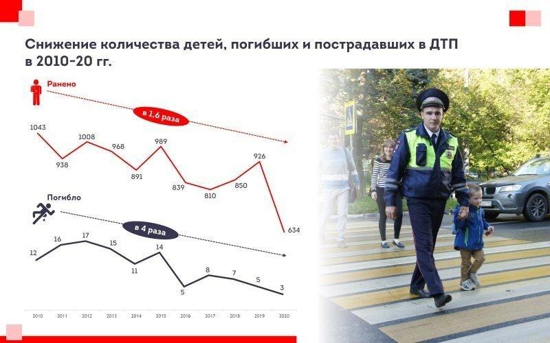 Москва стала самым безопасным регионом страны в плане дорожного травматизма