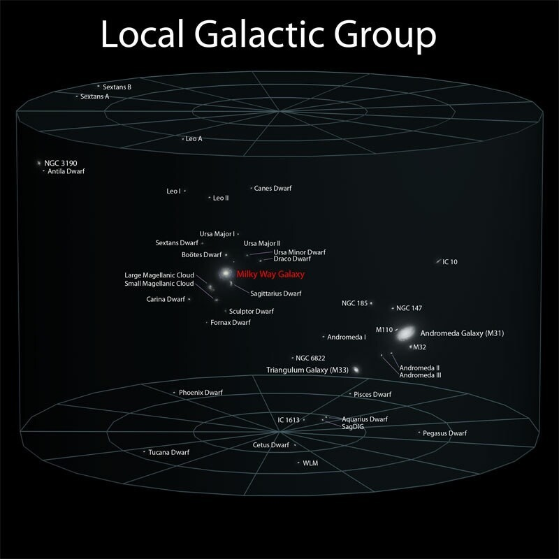 Earth's Location in the Observable Universe